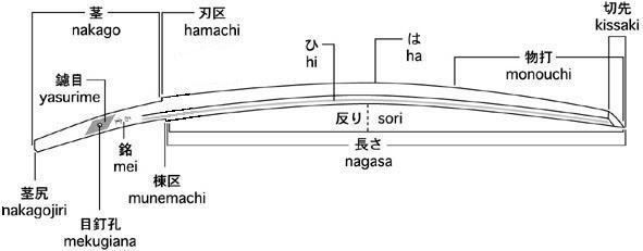Samoerai Zwaard en Katana onderdelen